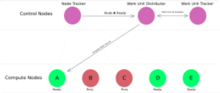 Diagram of layout of Pari-Distributed